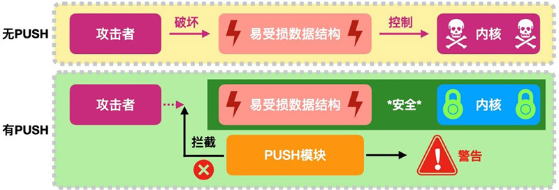 遇到攻击时PUSH的防护路径