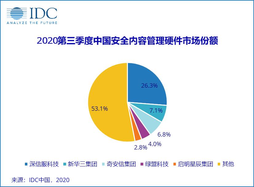 2020年第三季度中国IT安全硬件市场跟踪报告