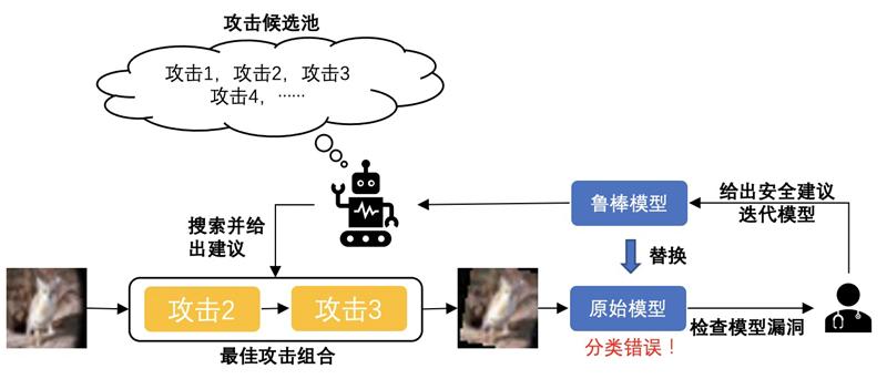 阿里安全提出的自动化对抗攻击平台CAA运行示意图