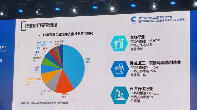《中国工业信息安全产业发展白皮书(2019—2020年)》