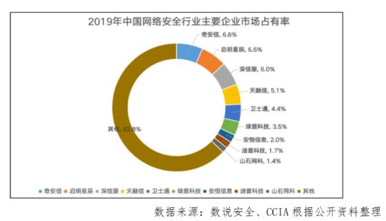 中国网络安全行业的企业市场占有率
